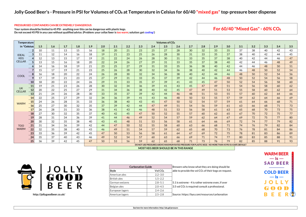 60/40 Top-Pressure Chart for UK Cellars & Event Bars
